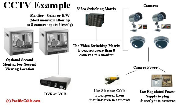 Components Of A Cctv Camera Velacctv Blog