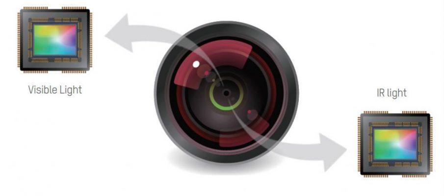Best CCTV cameras of 2018